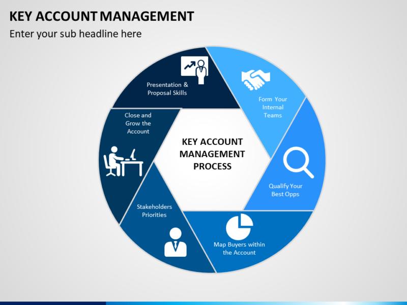 Project Management PowerPoint Präsentationen