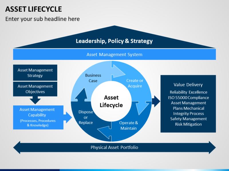 Asset Lifecycle - PowerPoint Präsentation
