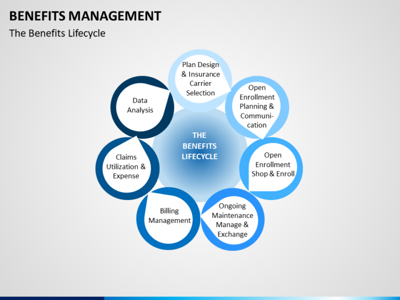Benefits Management - PowerPoint Präsentation